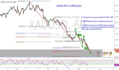 XAUUSD: Counter-Trend Gold : Bullish 3 Drive & ABCD Pattern (Hourly)
