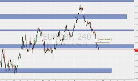 EURGBP: Bear Market