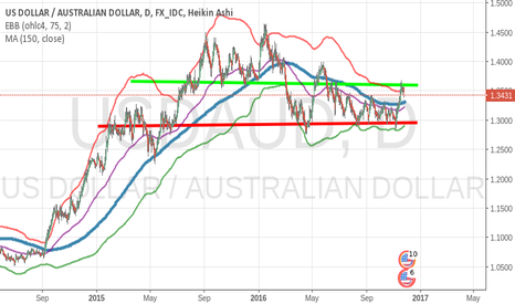 USDAUD: Get ready for the AUD rally