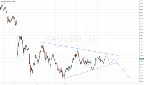 XAUUSD: Trading inside the gold triangle