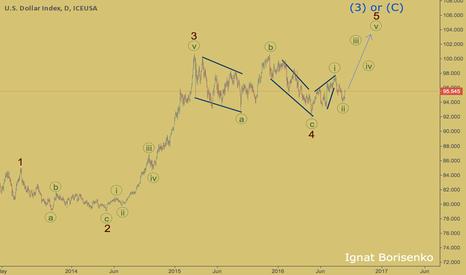 DX1!: DOLLAR INDEX - WaveTrading by Ignat