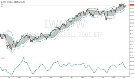 IWM: Using IWM to trade Federal TSP S-Fund