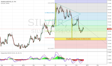 SILVER: Silver and Short for possible landing area 15.500/15.000
