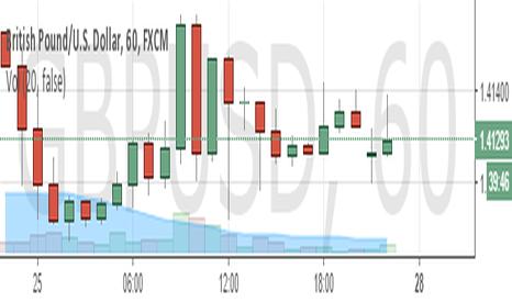 GBPUSD: buy GBP/USD (W1)