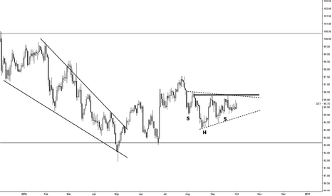 DXY: A Breather In A Dominant Bull On Monthly Chart