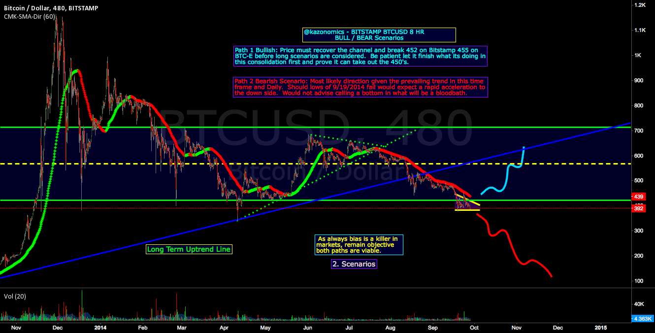 BTC BULL BEAR SCENARIOS Supplement on BITSTAMP