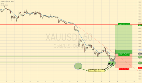 XAUUSD: LONG GOLD – get ready for a SHORT SQUEEZE or even more