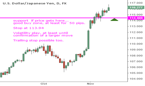 USDJPY: USDJPY where to buy IF IT DROPS