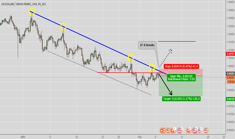 USDCHF: Watching to Sell ..