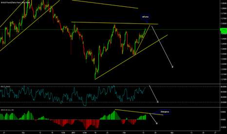 GBPCHF: Short GBPCHF at Top of Pattern