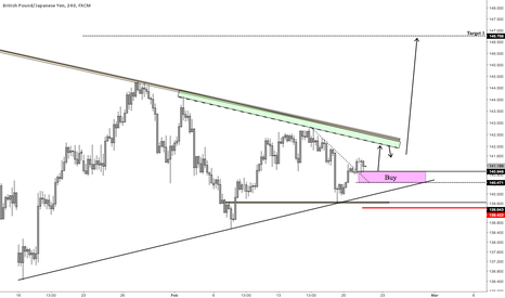 GBPJPY: GBPJPY: A Squeeze out of the Wedge Looks Likely