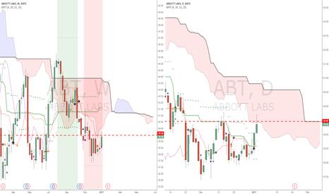 ABT: ABT aggressive resistance