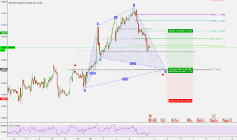 GBPUSD: Bullish potential Cypher pattern 1h