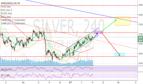 SILVER: UP