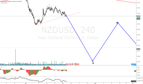 NZDUSD: NZDUSD at support and expecting drop