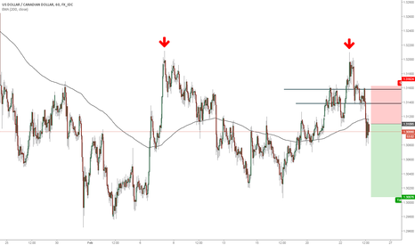 USDCAD: USDCAD short after quick movement retest of 1.300
