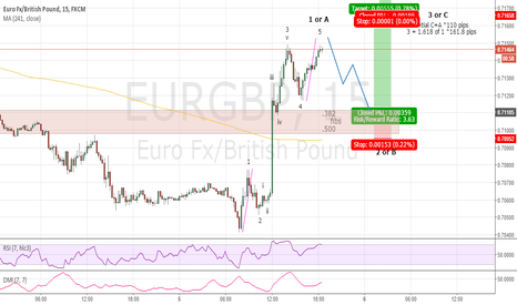 EURGBP: 5 Wave Up From A 3 Drive . . . ???