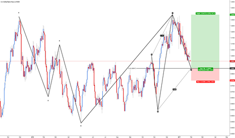 USDCHF: USD/CHF - Bullish 5-0 & Reciprocal AB=CD