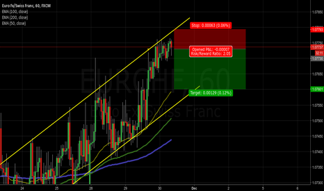 EURCHF: EURCHF, time to sell?