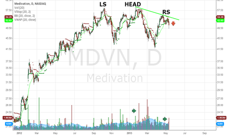MDVN: Weak relative strength and potential 6 month H&S pattern.