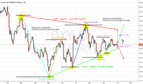 DXY: Overview of the dollar... at least until years end