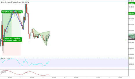 GBPCHF: Small Cypher - Short