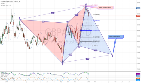 GBPAUD: GBPAUD Daily Overview