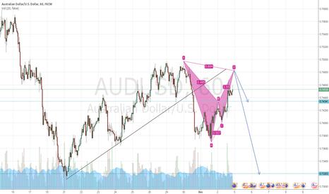 AUDUSD: AUDUSD: Short Bearish Bat Pattern