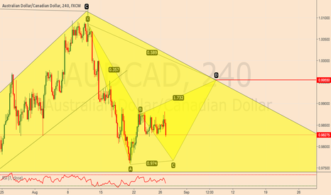 AUDCAD: AUDCAD  Short 4 Hour