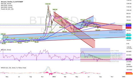 BTCUSD: Demand Zone By Year End 2014