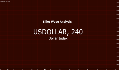 USDOLLAR: US Dollar $ Index
