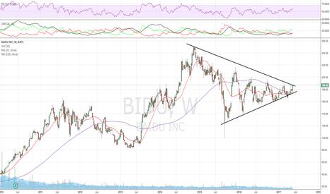 BIDU: A break of 187/190 sets this one up, pending a decent run