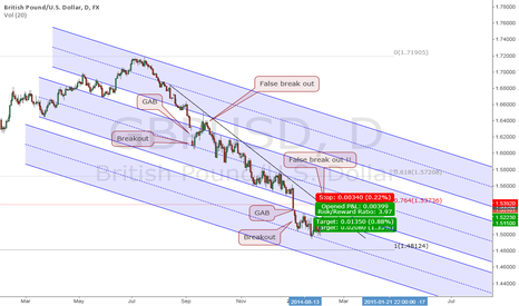 GBPUSD: The Game Of Clones - Short