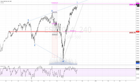 ESZ2014: Internal Geometry Projects To 2054.25 As Potential $ES Reversal