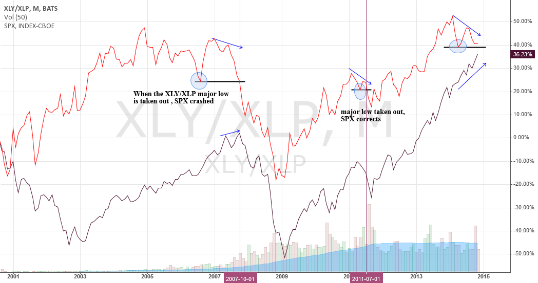 What would happen when XLY/XLP low is taken out?