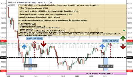 ITA40: FTSE MIB - ITALY 40 -The big bubble continues ..
