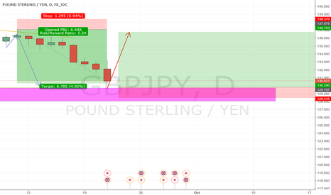 GBPJPY: GBPJPY ready for another bounce or sell the BO