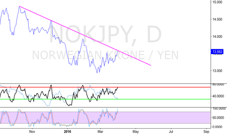 NOKJPY: NOKJPY - WATCH POTENTIAL SHORT