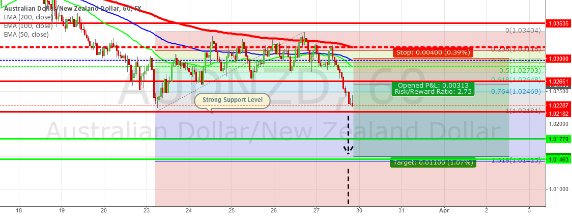 AUD/NZD: Bearish Outlook