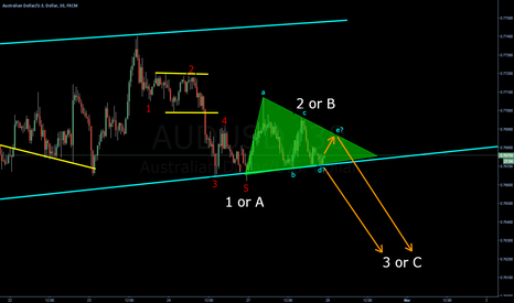 AUDUSD: Possible triangle for breaking the big ending diagonal