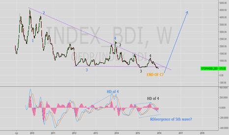 OFDP/INDEX_BDI: BALTIC DRY INDEX