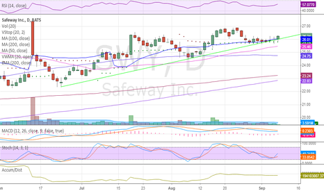 SWY: Breaking out of this consolidation