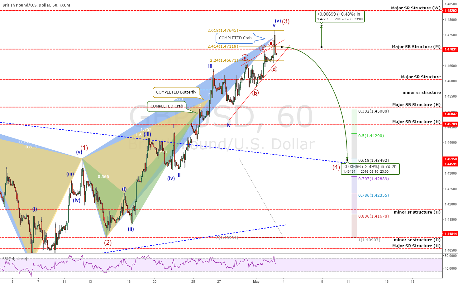 TRADE ANALYSIS: GBPUSD: Time For A Retrace