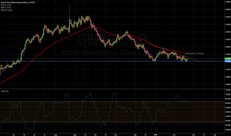 GBPNZD: GBPNZD Weekly analysis, potential short entry