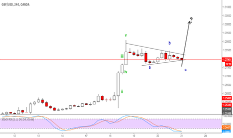GBPUSD: GBPUSD correction pattern