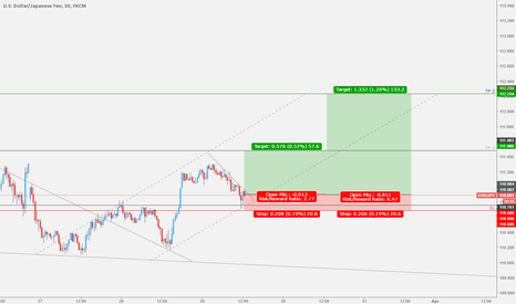 USDJPY: USDJPY - Hourly speculation - BUY