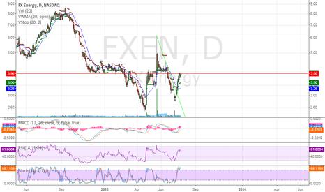 FXEN: Super poised bull flag and breaking resistance like over 3.97.