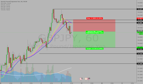 GBPJPY: Moving Average Idea