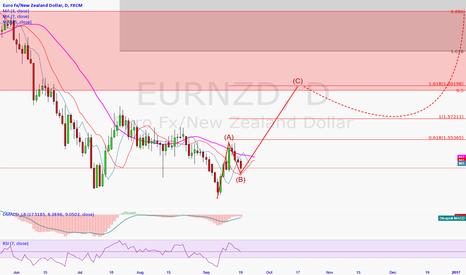 EURNZD: Waiting