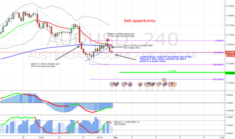 AUDUSD: Sell opportunity in the AUDUSD - 4 hours chart